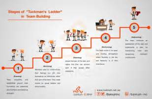 Tuckman ladder and its effect on projects success bakkah inc