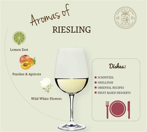 Can You Match The Wine To Its Region Of Origin by Riesling And Its Food Pairing Riesling And Its Food Pairing