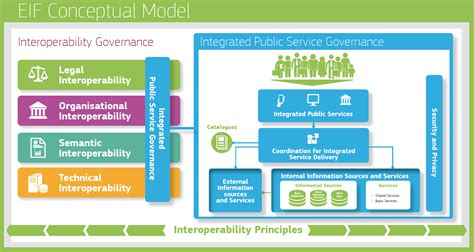 design framework digital india let s modernise public administrations in europe with the