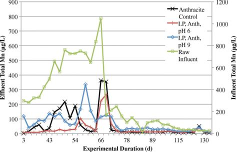 Manganese Gac direct biofiltration for manganese removal from surface