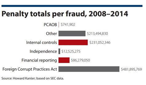 section 8 fraud penalties lessons to learn from sec accounting and auditing
