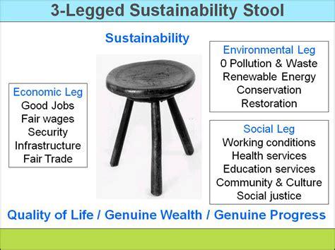 3 Legged Stool Model Ulrich by 3 Sustainability Models Sustainability Advantage