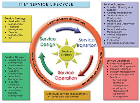 itil diagram program requirements for the successful implementation of
