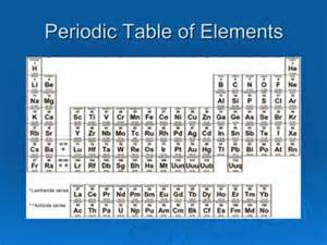 Periodic Table With Protons And Electrons Journey To The Center Of The Atom