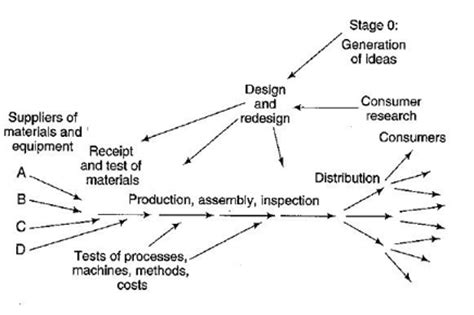 deming diagram is your product fit for its purpose quality digest