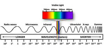 what color has the highest frequency what electromagnetic waves the most energy socratic