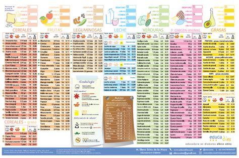 tabla alimentos tabla de alimentos diabetes mellitus tipo 1 pinterest