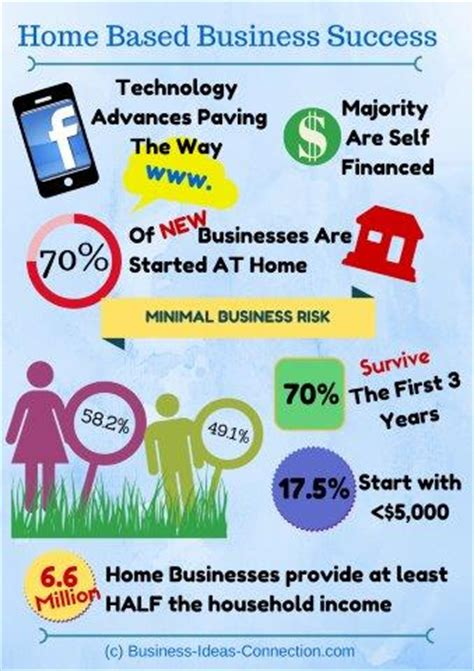 home based business success the economic impact for you