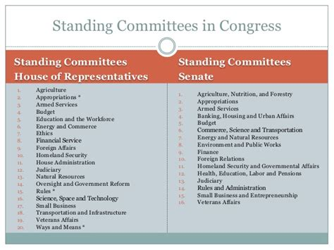 House Committee Definition by Unit 4 Congress