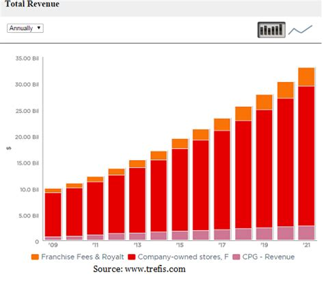 Digital Payments & Ultra Premium Coffee Drive Revenue Growth For Starbucks In Q3    Trefis