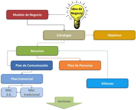 modelo de un plan de marketing estrategico d 243 nde y cu 225 ndo aplicar el plan estrat 233 gico y el canvas