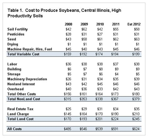 Total Table by Univ Of Illinois Releases Analysis Of Soybean Production