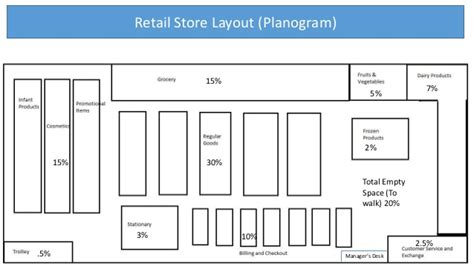 warehouse layout design in excel retail warehouse transactions design and analytic for