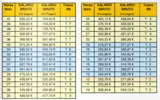 contrato temporal empleadas de hogar 2016 tabla cotizacion empleada de hogar 2016