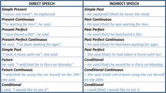 reported speech indirect speech the corner