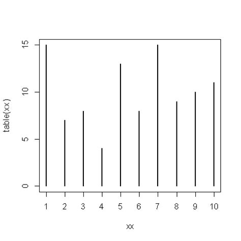 frequency table in r r plot frequency distribution