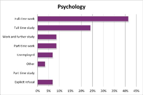 Durham Mba Salary by Department Of Psychology Career Options And