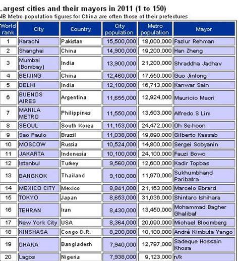 karachi tops list of world s largest cities karachi