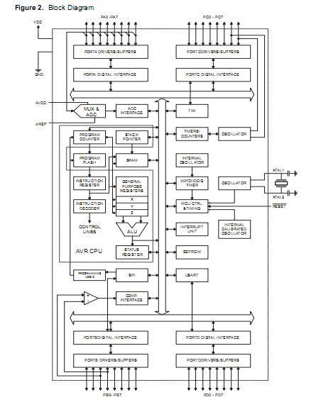 atmega32 block diagram atmega32 16au original supply us 1 6 atmel atmel