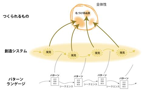 pattern languages of programs 井庭崇のconcept walk 創造性 の探究