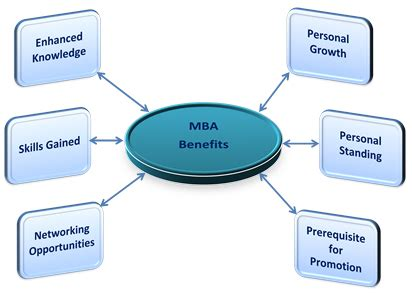 Mba In Marketing Colleges In Mumbai by Direct Admissions In Best Mba Colleges Pune Mumbai Bangalore