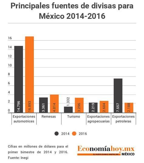 porcentaje de isr en mexico 2016 porcentaje de ptu en mexico 2016 remesas turismo y