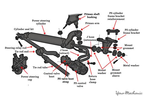 boat hydraulic steering hard to turn left how to replace a power steering control valve