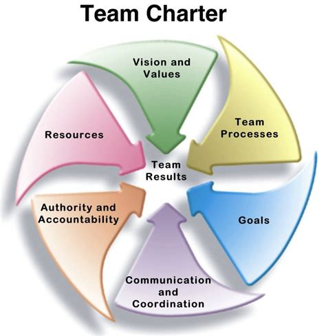 team charter template powerpoint team charter template