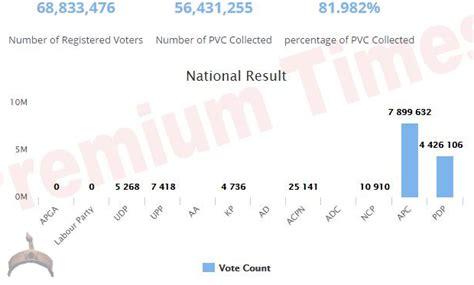 nigeria property 16 declared states so far apc 7 899 632 pdp 4 426 106