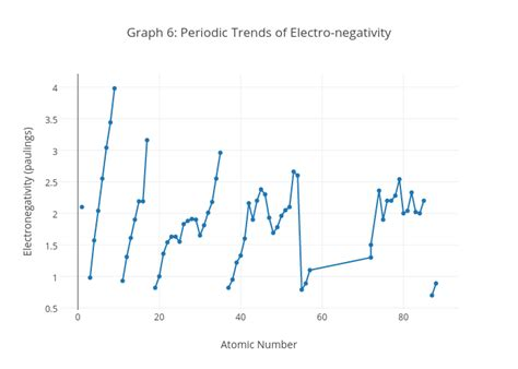 Graphing Periodic Trends Worksheet Answers
