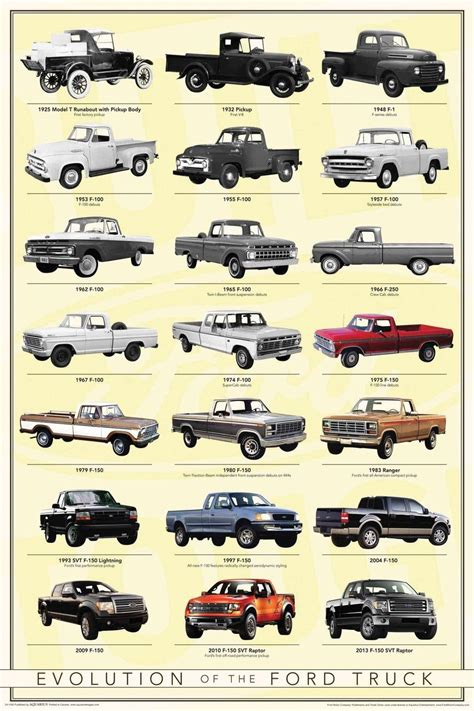 ford f 150 evolution evolution of ford trucks search classic cars