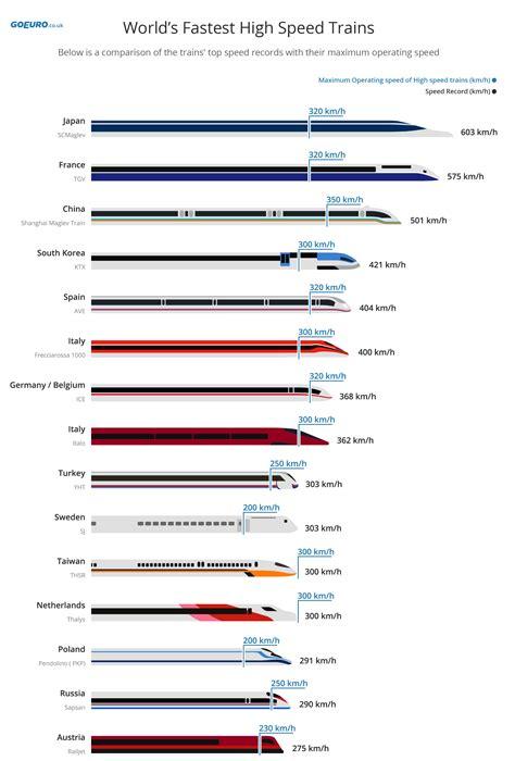 best high speed global high speed rail ranking goeuro