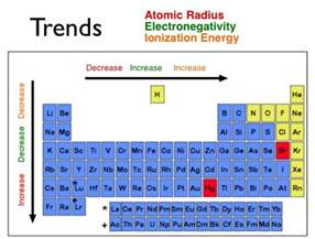 ionization trend periodic table