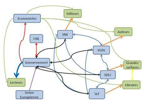 diagramme des flux gsi le prix unique du livre cartographie des acteurs
