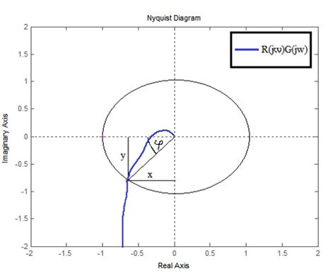 nyquist diagram exles pi controller design method with desired phase margin and