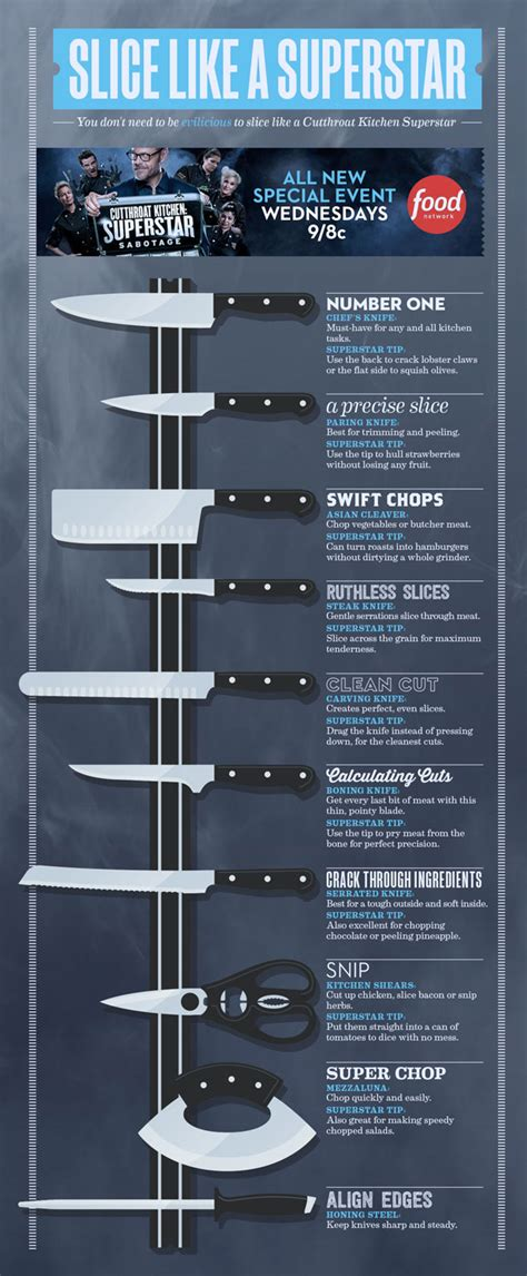 kitchen knives and their uses learn the proper uses of kitchen knives with this handy graphic