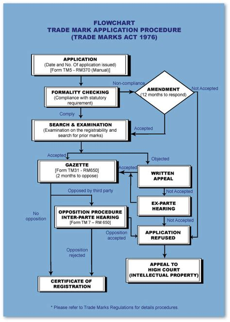 integrated circuit design global edition 4e trade marks application process flowchart the official portal of intellectual property