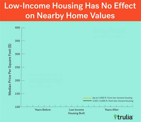 there doesn t go the neighborhood low income housing has