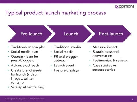 4 Helpful Ideas To Boost Your Online Product Launch Marketing Launch Template