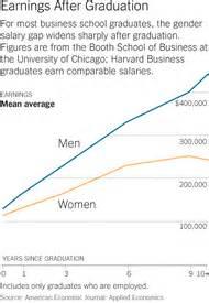 Harvard Mba Equity by Harvard Business School Study Gender Equity