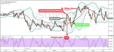 best rsi settings bollinger bands and stochastic strategy eliminate false