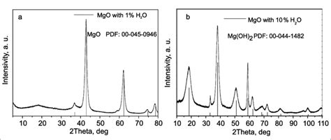 xrd pattern of magnesium oxide the xrd pattern of nano mgo hydrolysis products with 1 w