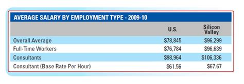 Average Mba Salary In Silicon Valley by Index Of Silicon Valley Images Stats Salary