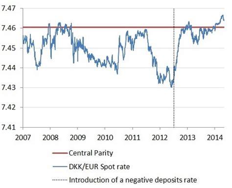 currency converter dkk to euro euro danish krone exchange rate charibas ga