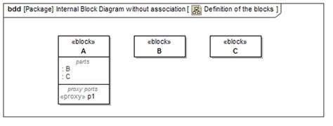 block layout definition best practice model based systems engineering