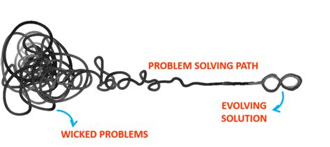 design thinking wicked problems dealing with complexity and wicked problem using design