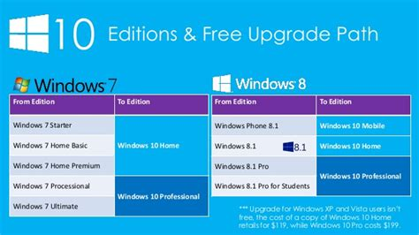 install windows 10 cost 10 editions free upgrade