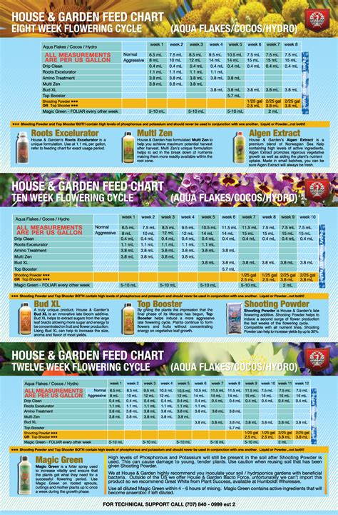 house and garden nutrients house and garden nutrient calculator 28 images house and garden nutrient