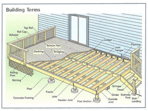 basic deck building plans simple  deck plan house
