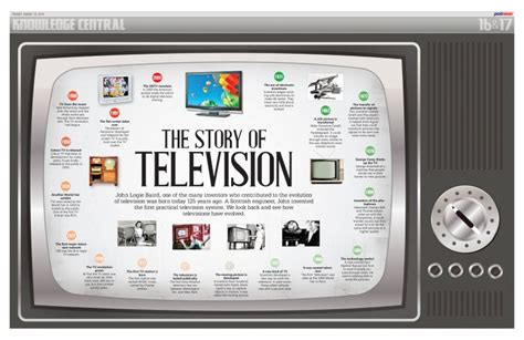 when were colored tvs invented what s in a day world television day